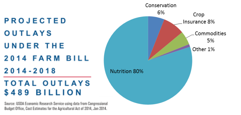 Image result for snap percent of farm bill